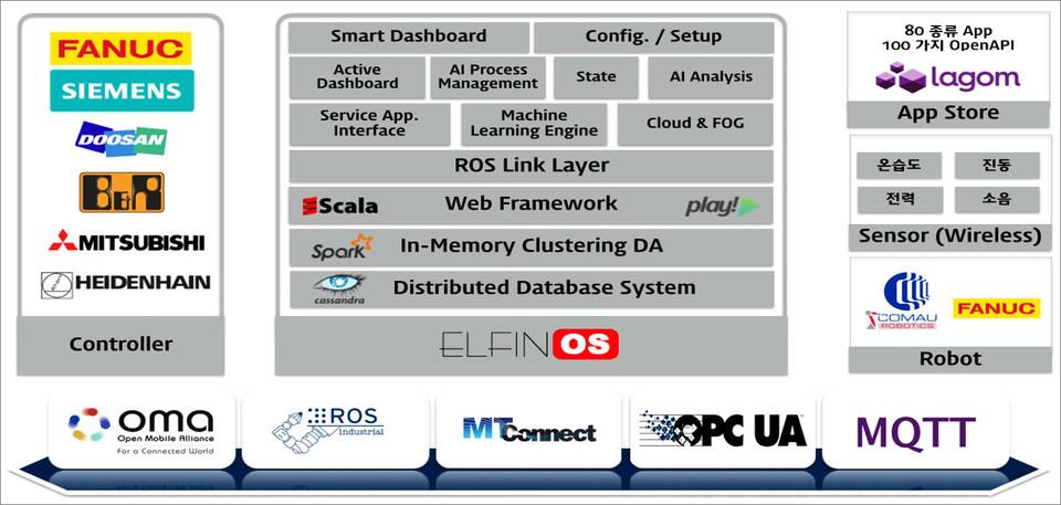 제조 맞춤형 AI 플랫폼 'ELFiNOS' 개요