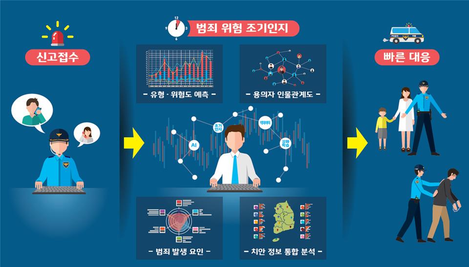지능형 범죄위험 예측기술 동작 예시 설명 그림