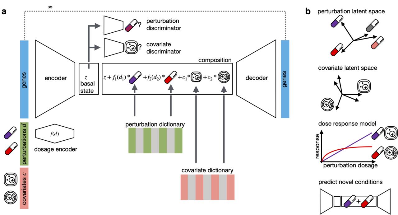 CPA의 개요로 단일 셀 수준에서 섭동(Perturbation)의 효과를 학습하기 위한 심층 생성 프레임워크(Deep Generative Framework)(출처:논문 캡처)